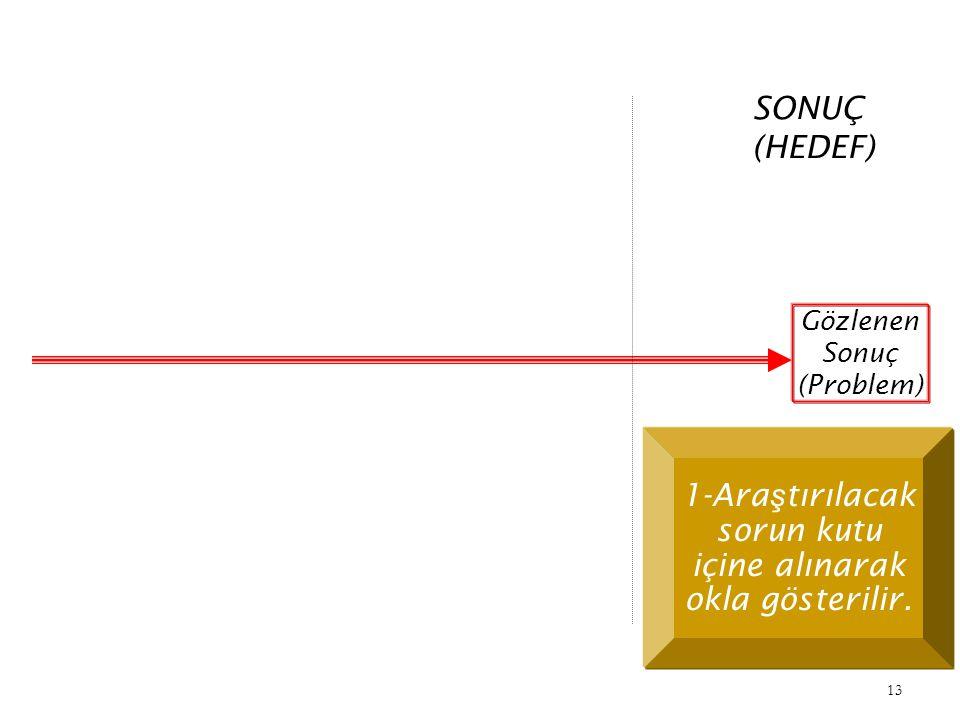 1-Araştırılacak sorun kutu içine alınarak okla gösterilir.
