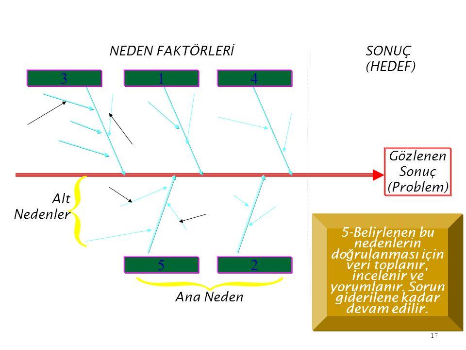 3 1 4 5 2 NEDEN FAKTÖRLERİ SONUÇ (HEDEF) Gözlenen Sonuç (Problem)