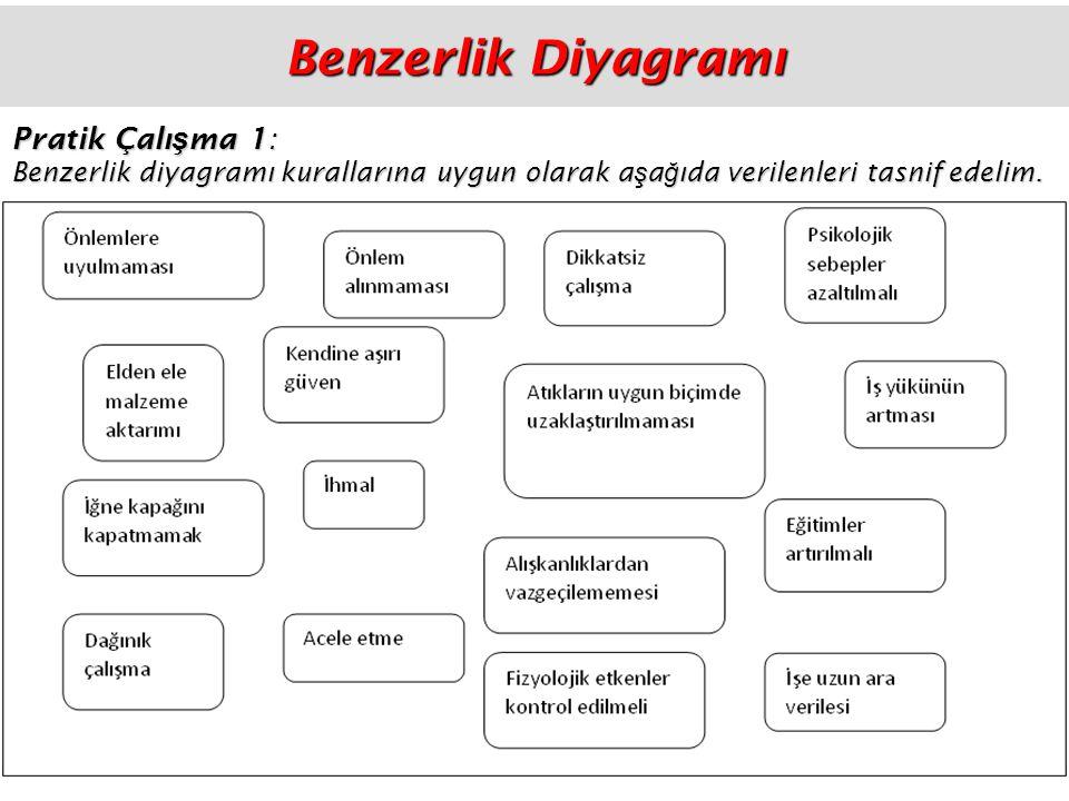 Benzerlik Diyagramı Pratik Çalışma 1: