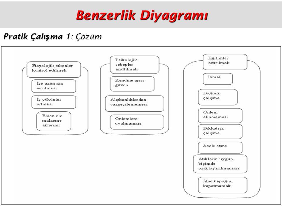 Benzerlik Diyagramı Pratik Çalışma 1: Çözüm