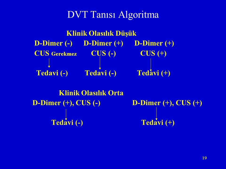 DVT Tanısı Algoritma Klinik Olasılık Düşük