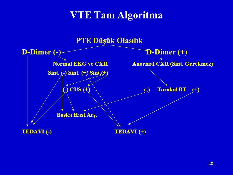 VTE Tanı Algoritma PTE Düşük Olasılık D-Dimer (-) D-Dimer (+)
