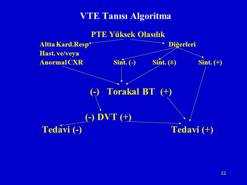 VTE Tanısı Algoritma (-) Torakal BT (+) (-) DVT (+)