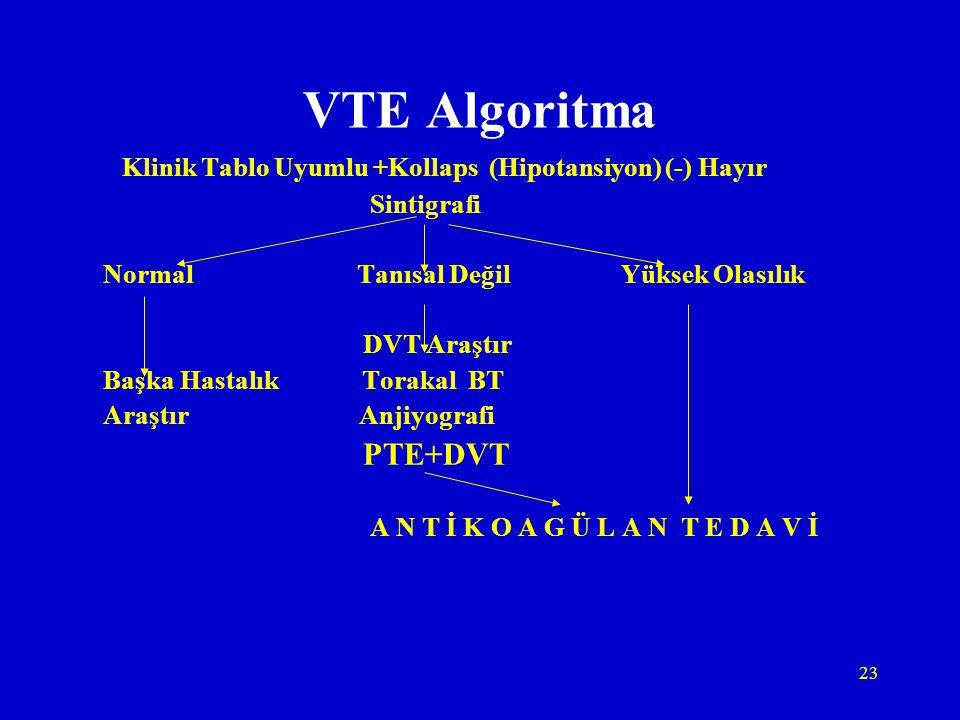 VTE Algoritma Klinik Tablo Uyumlu +Kollaps (Hipotansiyon) (-) Hayır