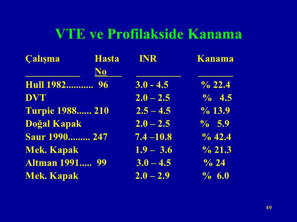 VTE ve Profilakside Kanama