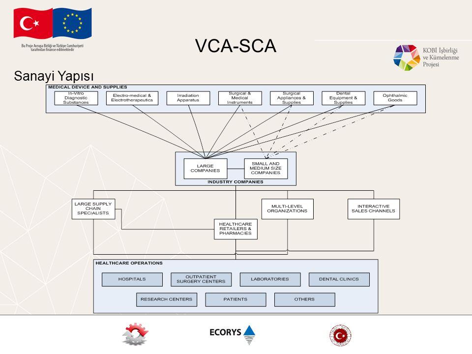 VCA-SCA Sanayi Yapısı