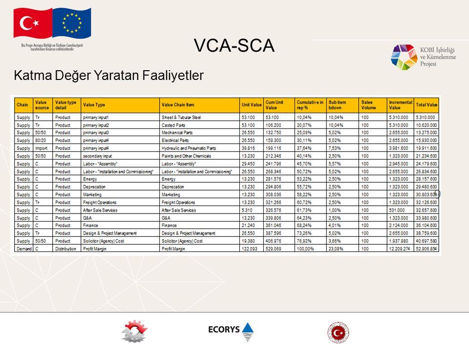 VCA-SCA Katma Değer Yaratan Faaliyetler