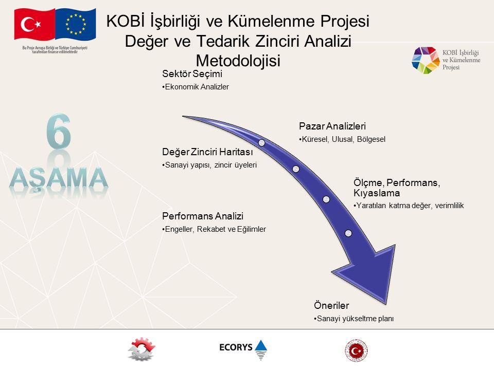 KOBİ İşbirliği ve Kümelenme Projesi Değer ve Tedarik Zinciri Analizi Metodolojisi
