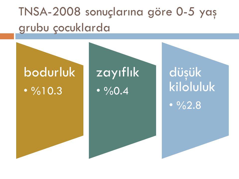 TNSA-2008 sonuçlarına göre 0-5 yaş grubu çocuklarda