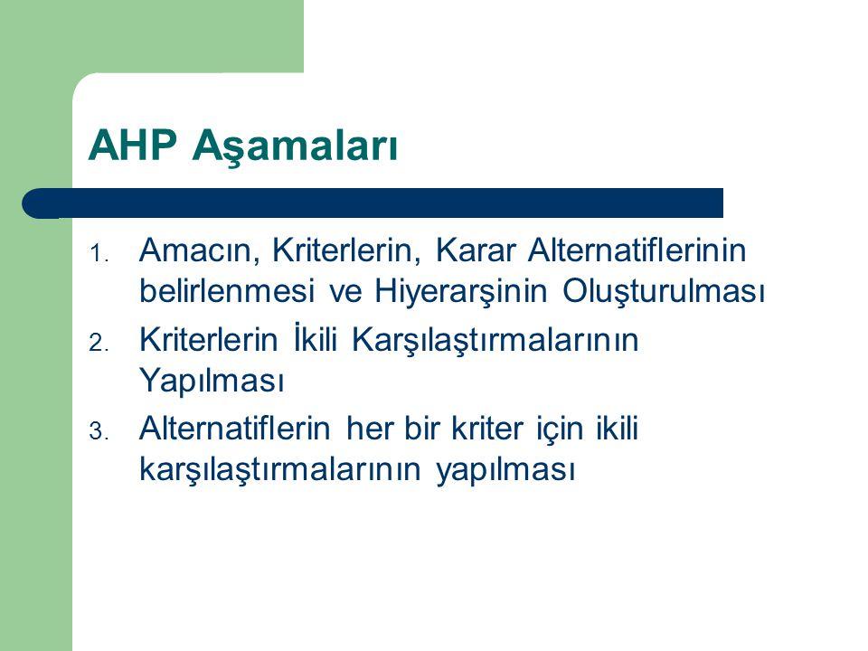 AHP Aşamaları Amacın, Kriterlerin, Karar Alternatiflerinin belirlenmesi ve Hiyerarşinin Oluşturulması.