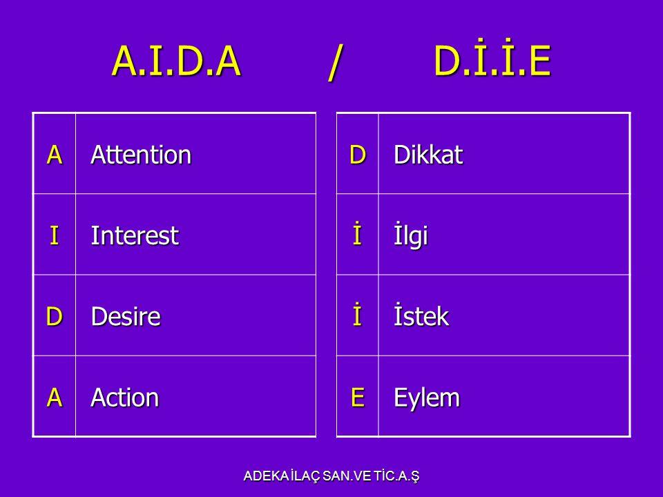 A.I.D.A / D.İ.İ.E A Attention D Dikkat I Interest İ İlgi Desire İstek