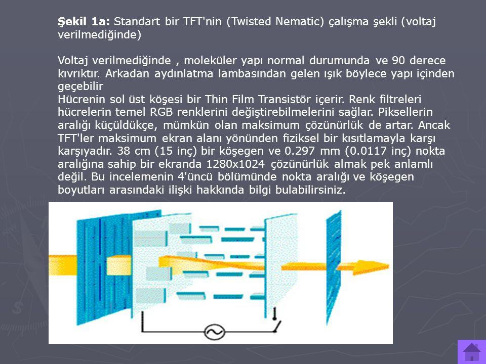 Şekil 1a: Standart bir TFT nin (Twisted Nematic) çalışma şekli (voltaj verilmediğinde)