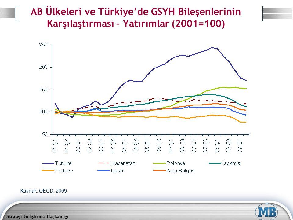 AB Ülkeleri ve Türkiye'de GSYH Bileşenlerinin Karşılaştırması - Yatırımlar (2001=100)