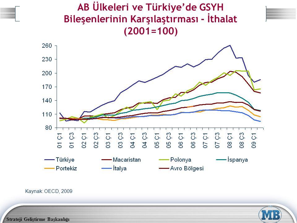 AB Ülkeleri ve Türkiye'de GSYH Bileşenlerinin Karşılaştırması - İthalat (2001=100)