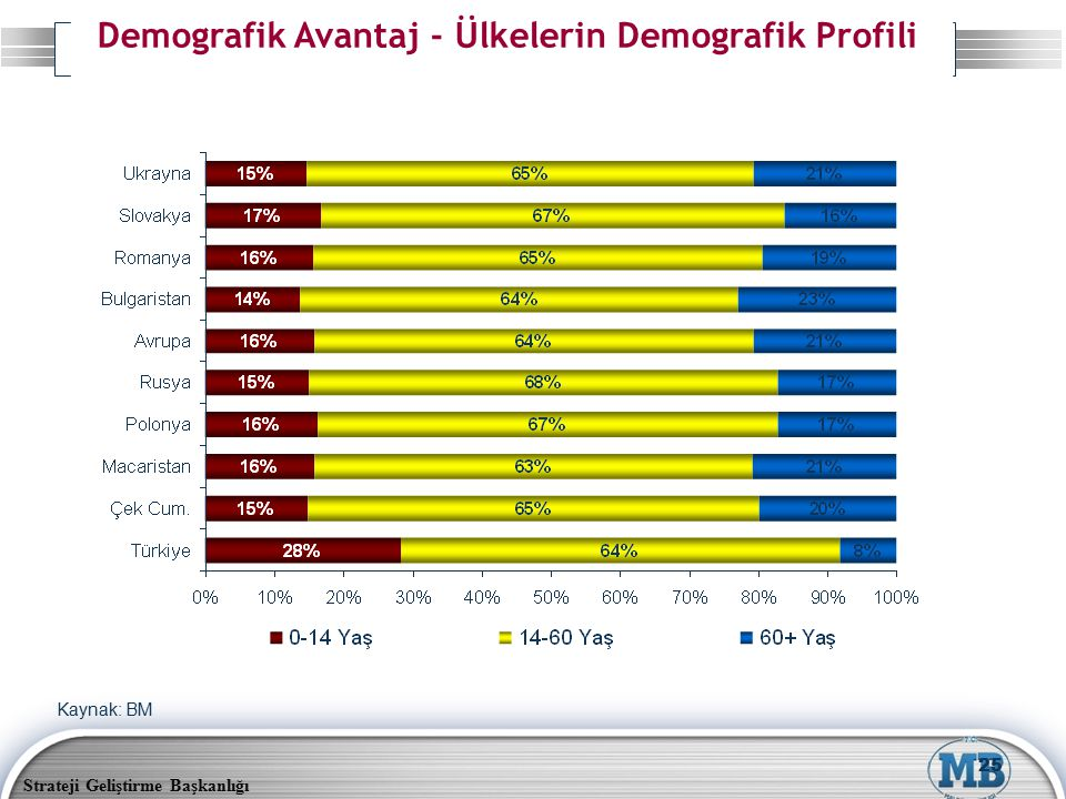 Demografik Avantaj - Ülkelerin Demografik Profili