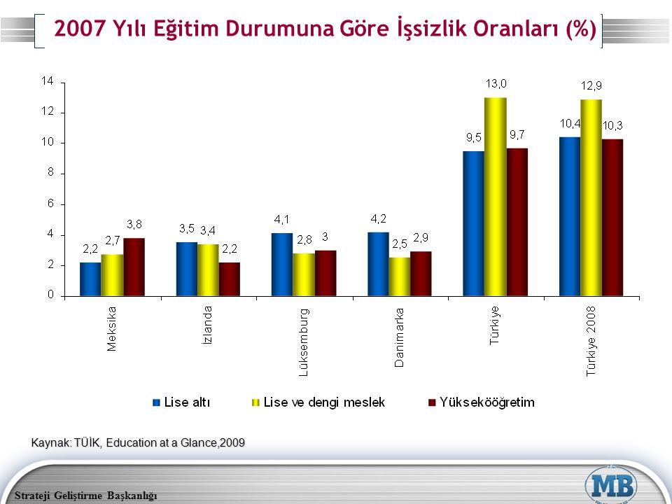 2007 Yılı Eğitim Durumuna Göre İşsizlik Oranları (%)