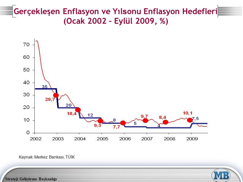 Gerçekleşen Enflasyon ve Yılsonu Enflasyon Hedefleri (Ocak 2002 – Eylül 2009, %)