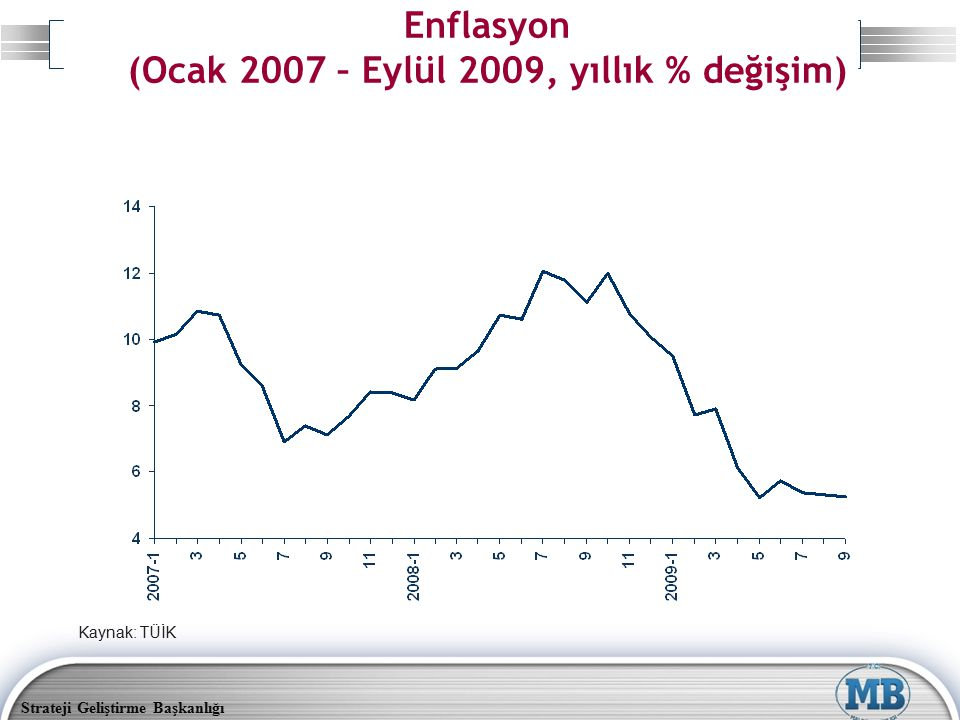 Enflasyon (Ocak 2007 – Eylül 2009, yıllık % değişim)