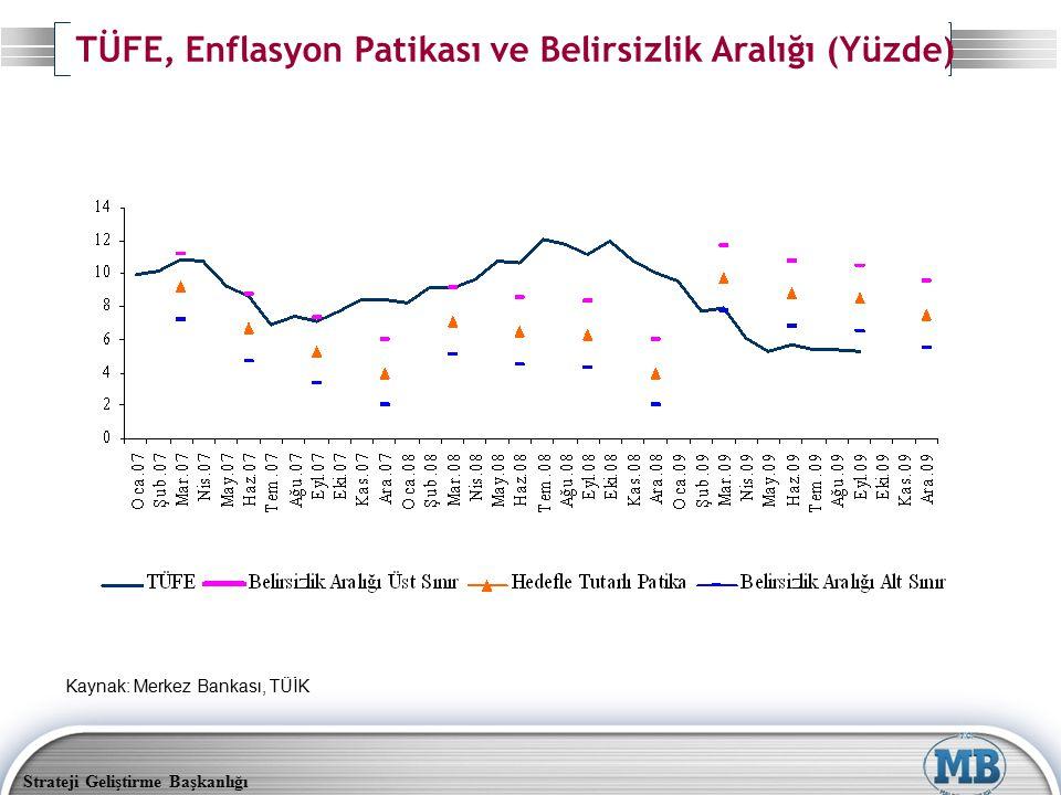 TÜFE, Enflasyon Patikası ve Belirsizlik Aralığı (Yüzde)
