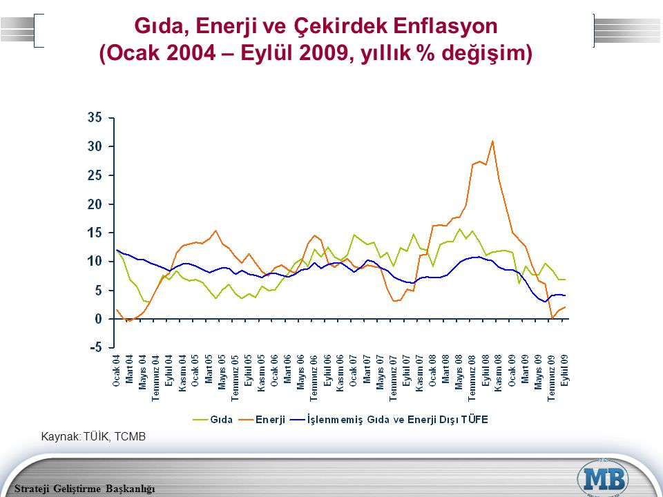 Gıda, Enerji ve Çekirdek Enflasyon (Ocak 2004 – Eylül 2009, yıllık % değişim)