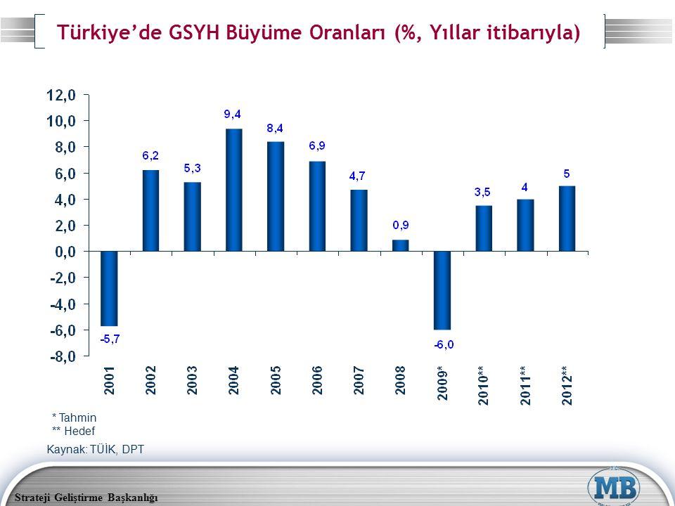 Türkiye'de GSYH Büyüme Oranları (%, Yıllar itibarıyla)