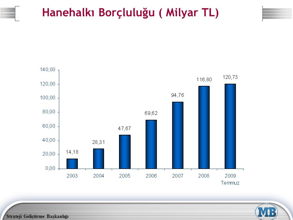 Hanehalkı Borçluluğu ( Milyar TL)