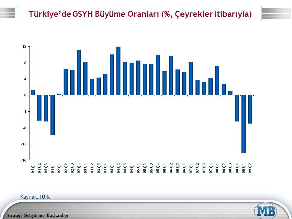 Türkiye'de GSYH Büyüme Oranları (%, Çeyrekler itibarıyla)