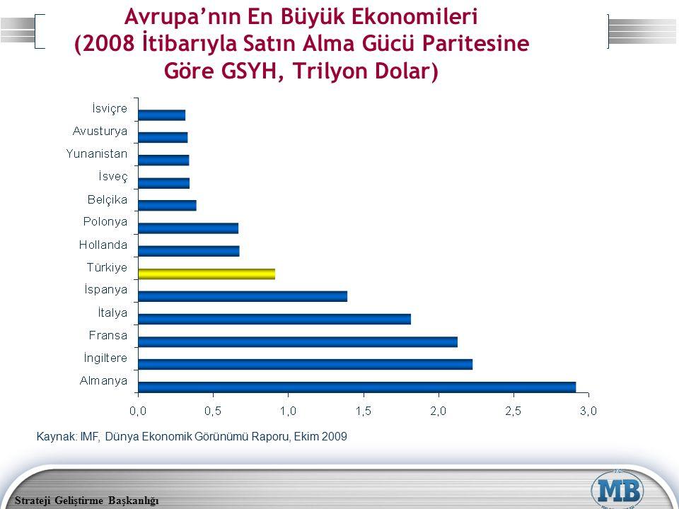 Avrupa'nın En Büyük Ekonomileri (2008 İtibarıyla Satın Alma Gücü Paritesine Göre GSYH, Trilyon Dolar)