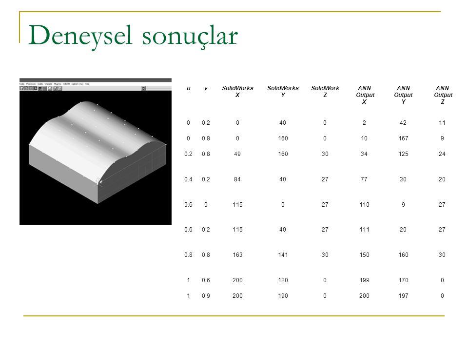 Deneysel sonuçlar u. v. SolidWorks. X. Y. SolidWork. Z. ANN. Output. 0.2. 40. 2. 42. 11.