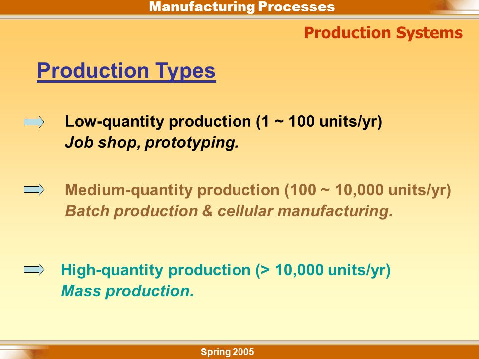Production Types Production Systems