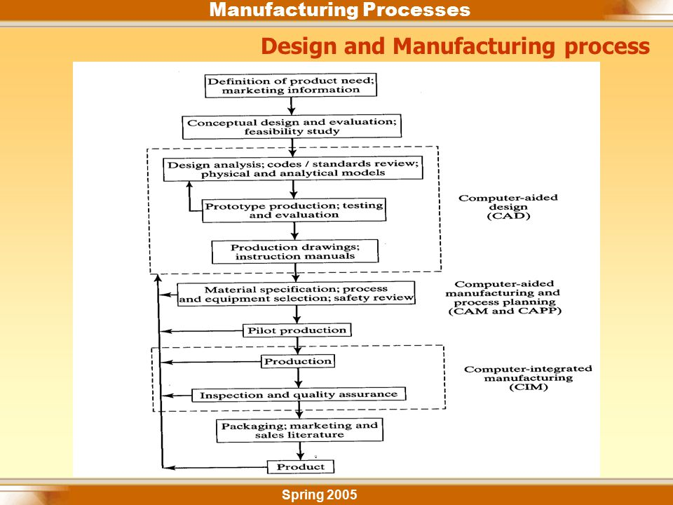 Design and Manufacturing process