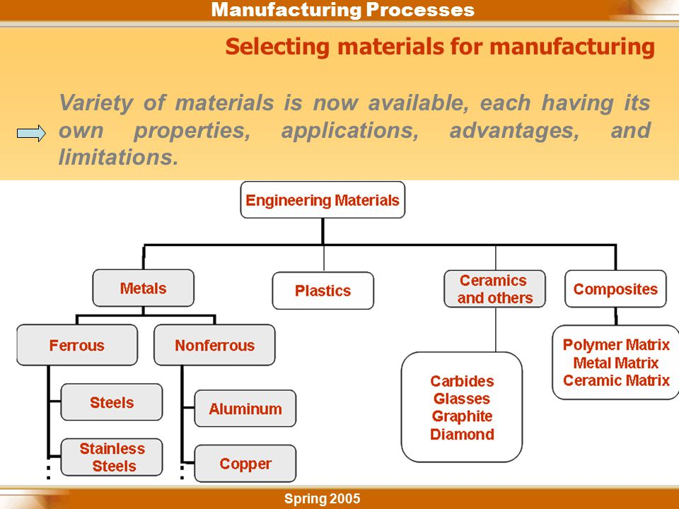 Selecting materials for manufacturing