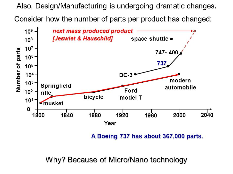 Why Because of Micro/Nano technology