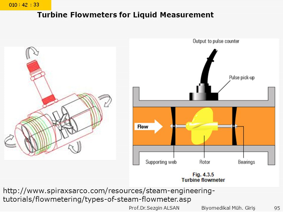 Turbine Flowmeters for Liquid Measurement