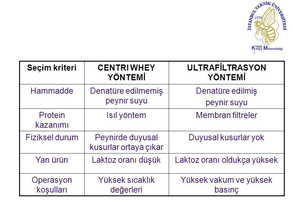 ULTRAFİLTRASYON YÖNTEMİ