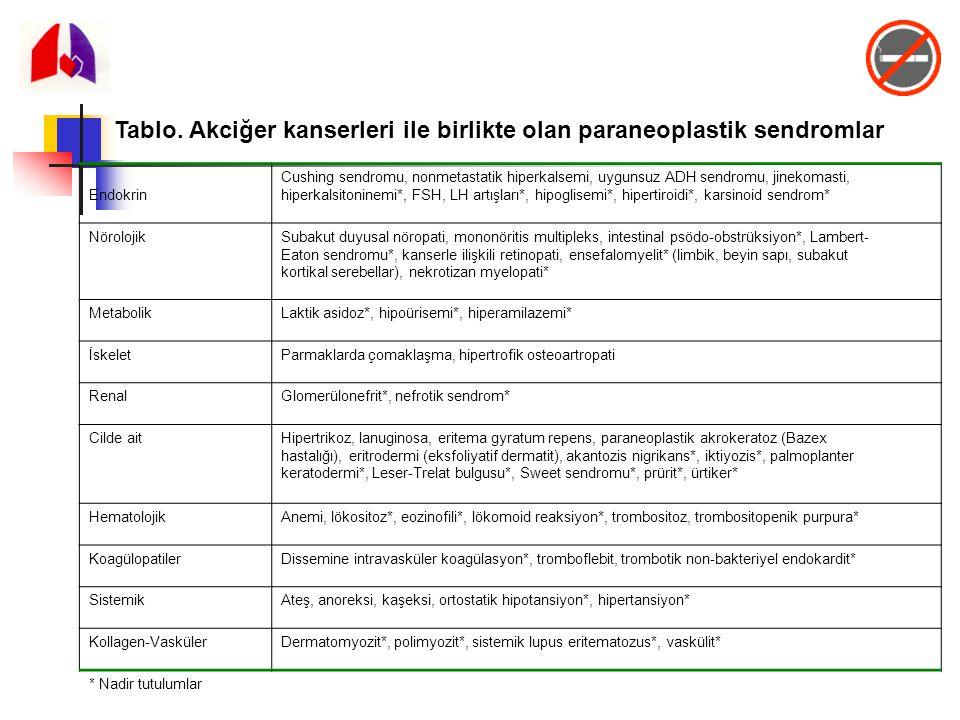 Tablo. Akciğer kanserleri ile birlikte olan paraneoplastik sendromlar