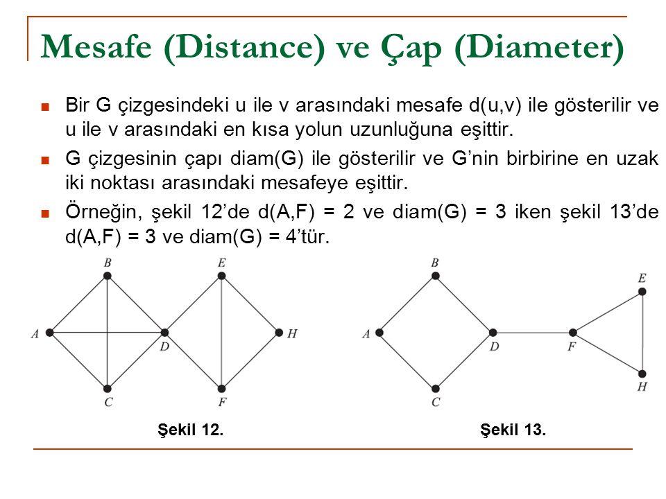 Mesafe (Distance) ve Çap (Diameter)