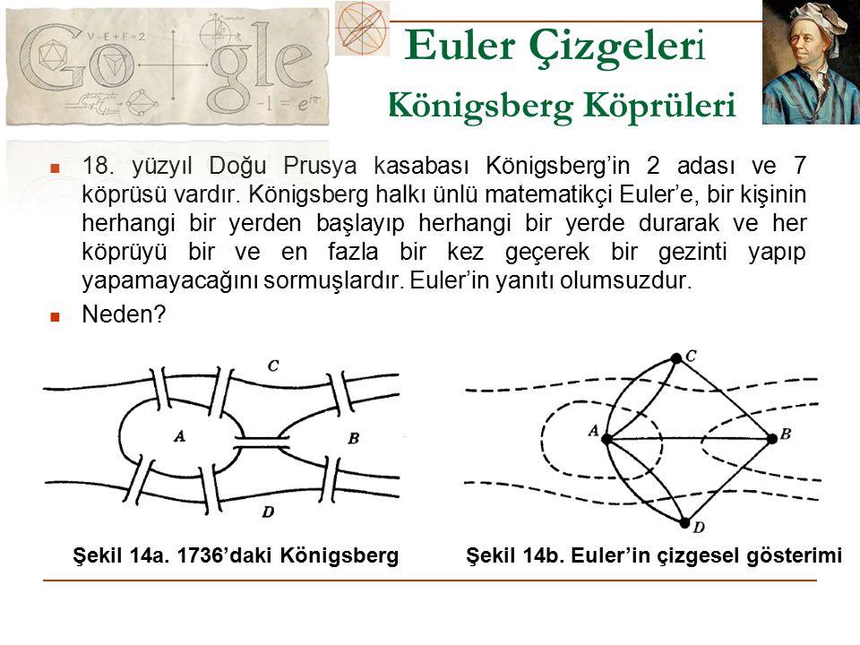 Euler Çizgeleri Königsberg Köprüleri