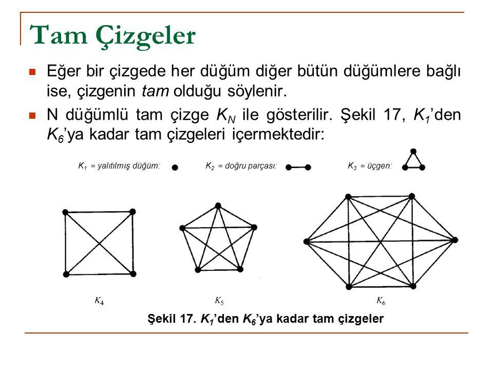 Tam Çizgeler Eğer bir çizgede her düğüm diğer bütün düğümlere bağlı ise, çizgenin tam olduğu söylenir.