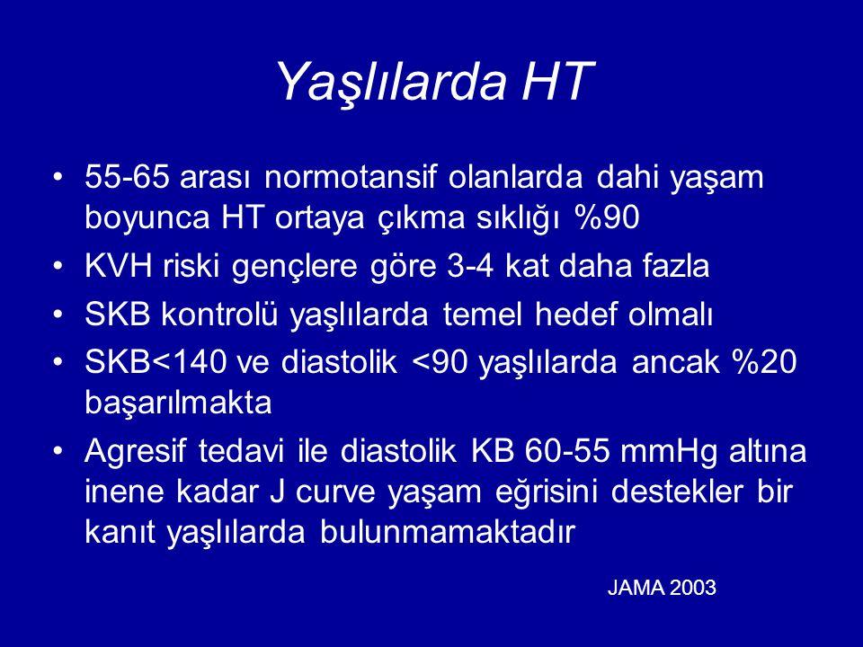 Yaşlılarda HT 55-65 arası normotansif olanlarda dahi yaşam boyunca HT ortaya çıkma sıklığı %90. KVH riski gençlere göre 3-4 kat daha fazla.