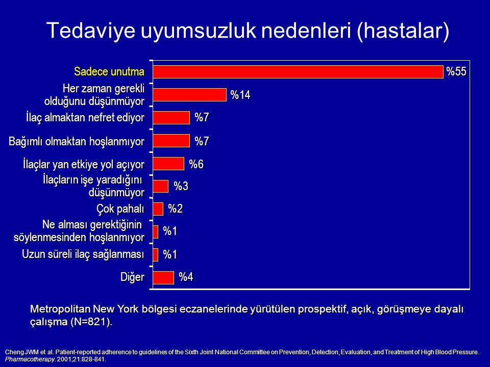 Tedaviye uyumsuzluk nedenleri (hastalar)