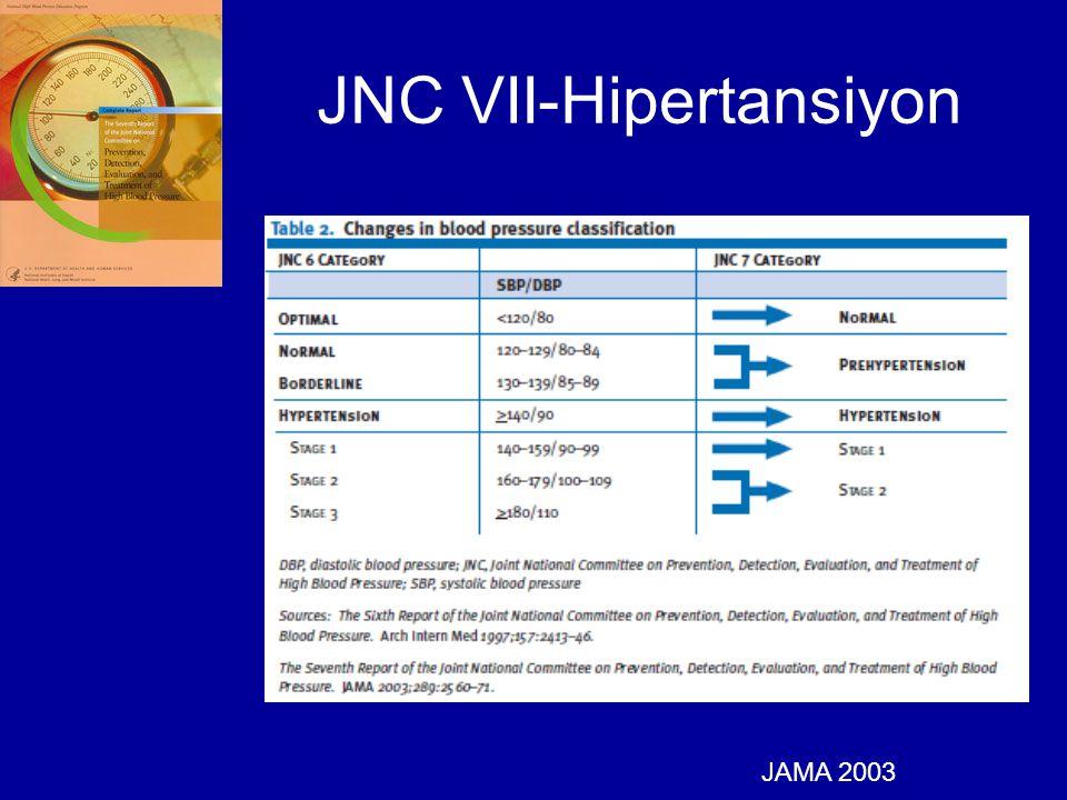 JNC VII-Hipertansiyon