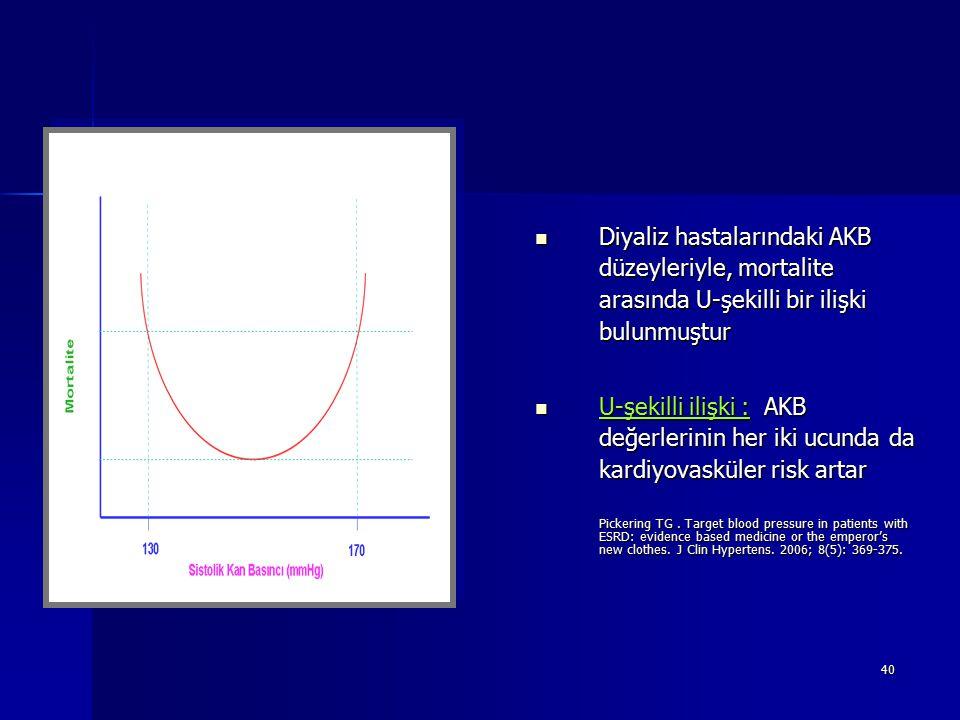Diyaliz hastalarındaki AKB düzeyleriyle, mortalite arasında U-şekilli bir ilişki bulunmuştur