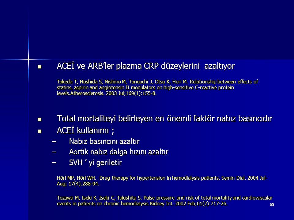 ACEİ ve ARB'ler plazma CRP düzeylerini azaltıyor