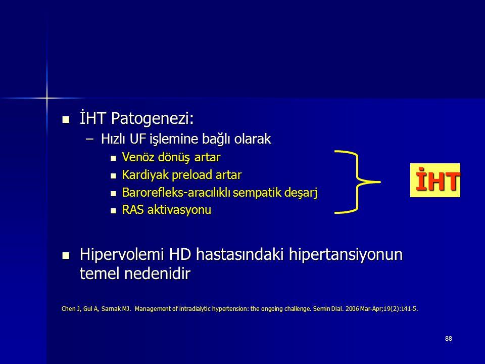 İHT Patogenezi: Hızlı UF işlemine bağlı olarak. Venöz dönüş artar. Kardiyak preload artar. Barorefleks-aracılıklı sempatik deşarj.