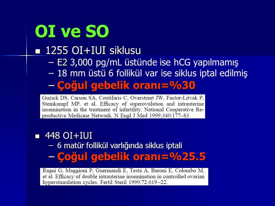 OI ve SO 1255 OI+IUI siklusu Çoğul gebelik oranı=%30