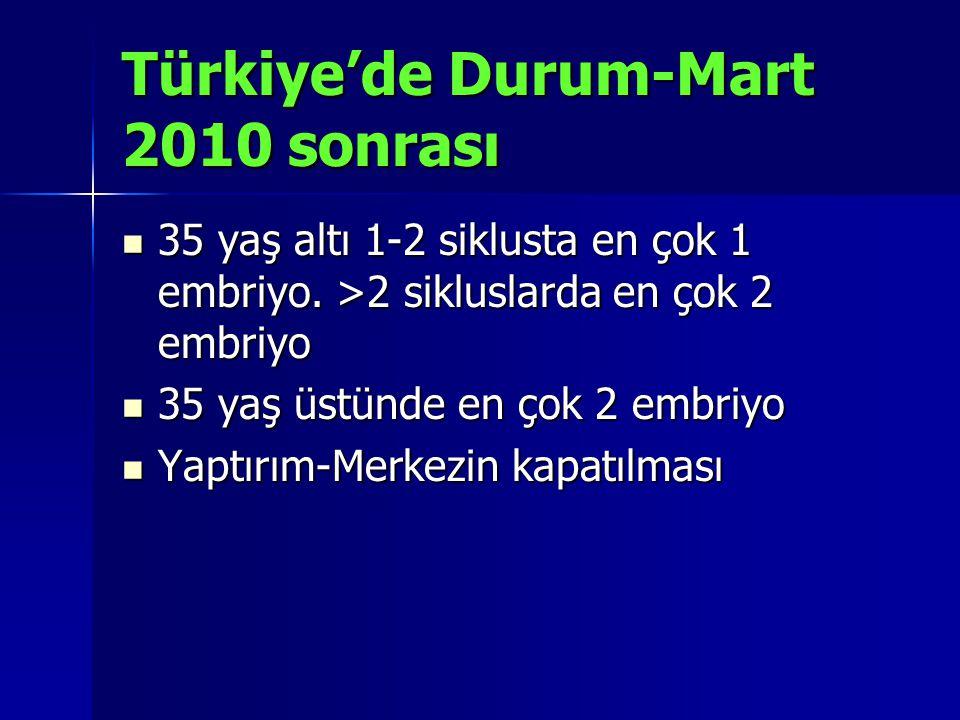 Türkiye'de Durum-Mart 2010 sonrası