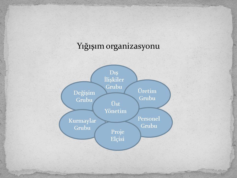 Yığışım organizasyonu