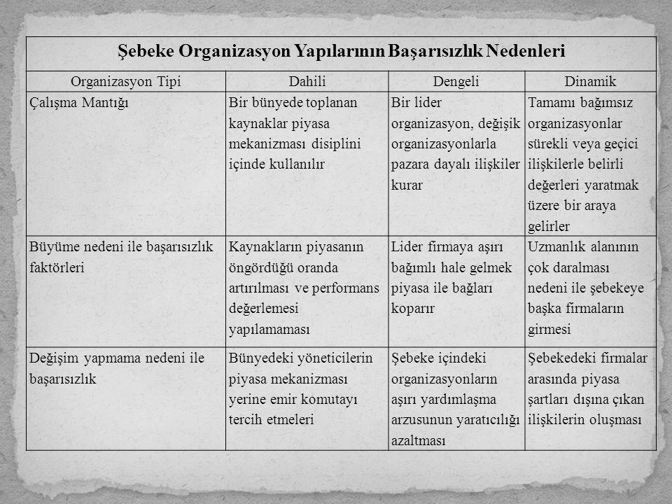 Şebeke Organizasyon Yapılarının Başarısızlık Nedenleri
