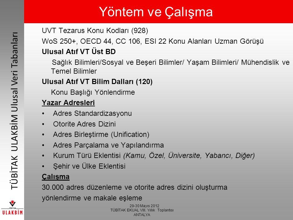 Yöntem ve Çalışma UVT Tezarus Konu Kodları (928)